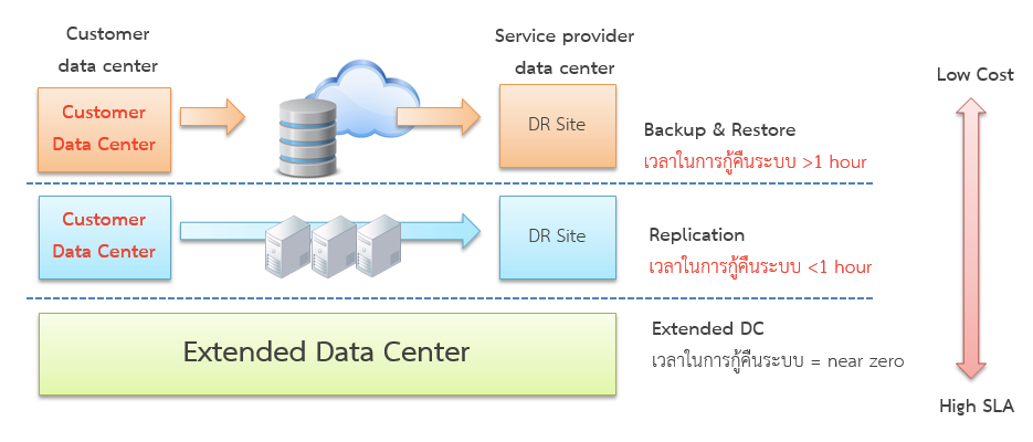 Entgroup cloud services