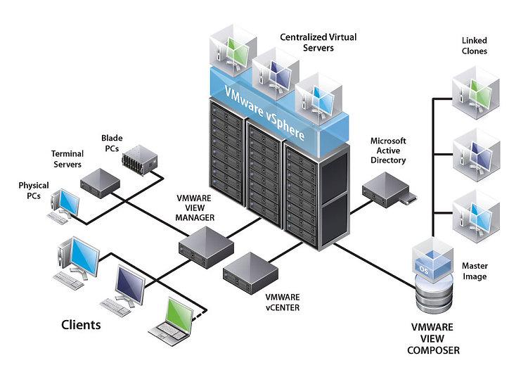 VMware Horizon View | ENT GROUP CO.,LTD.