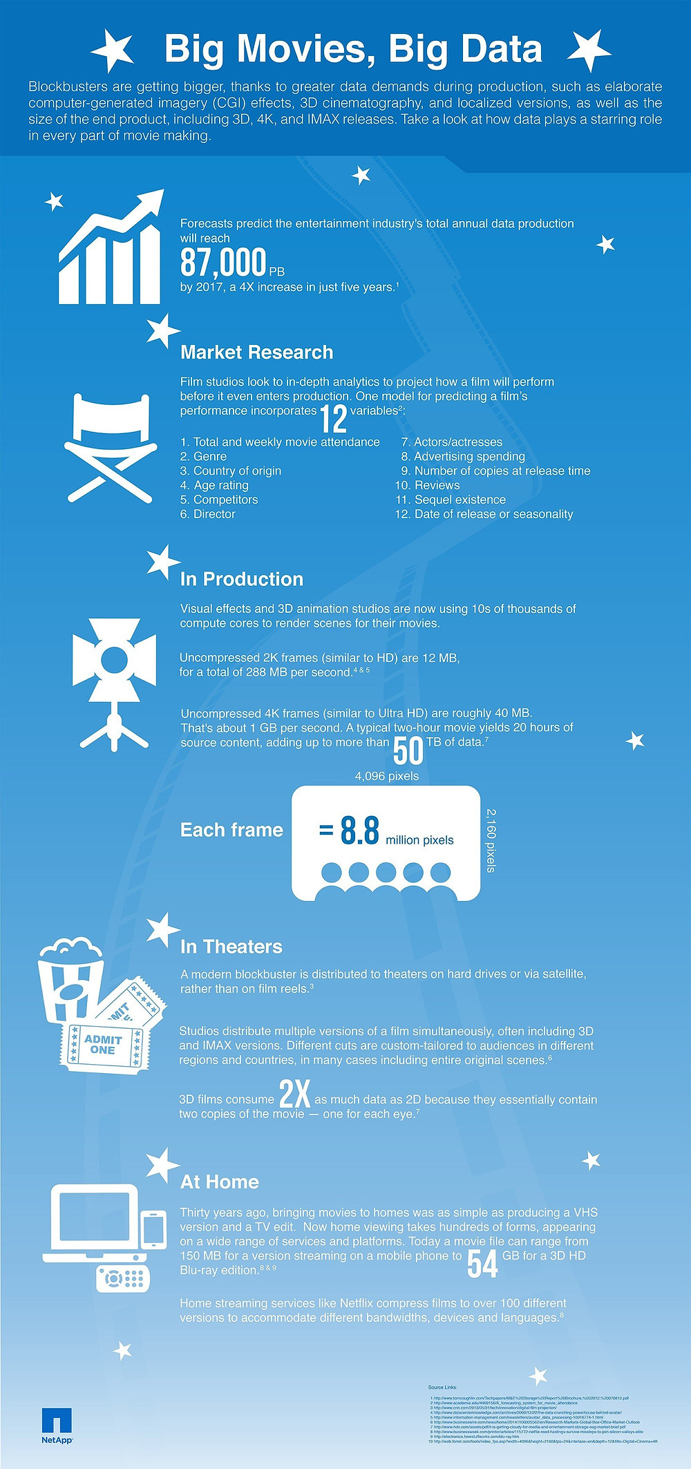 MOVIE PRODUCTION infographic r9 12032014