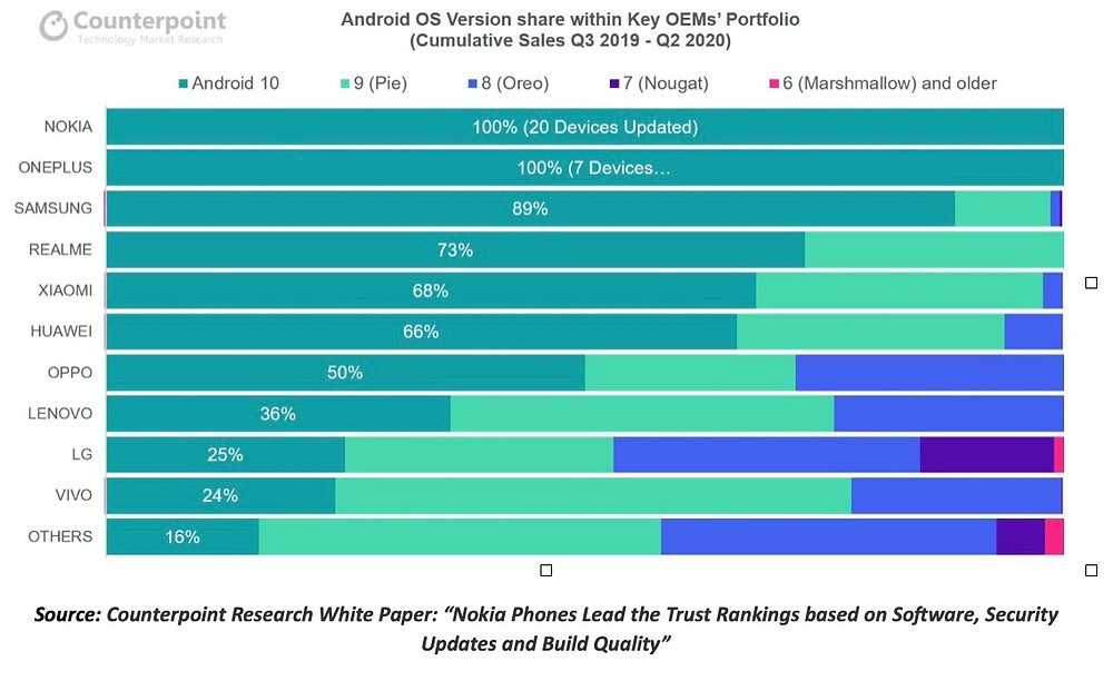 Nokia Phones Lead the Trust Rankings according to Counterpoint Research