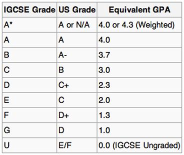 igcse_grades.png