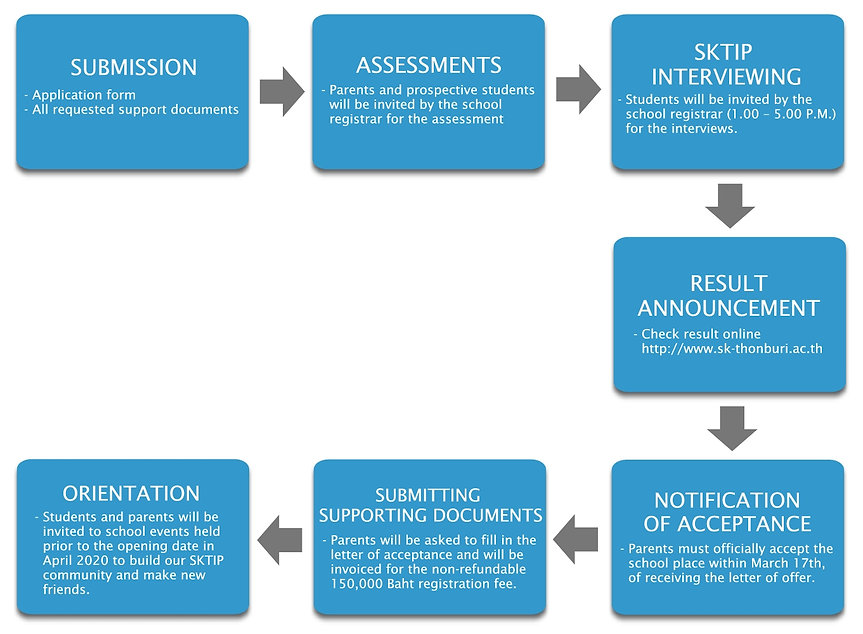 applicationprocess2.jpg