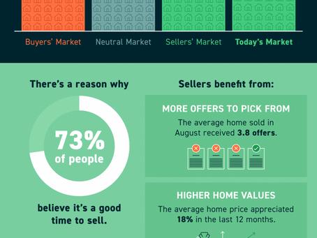 It's Still A Seller's Market!!!