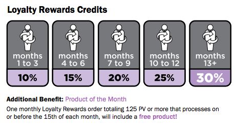 Loyalty Reward Program {LRP}