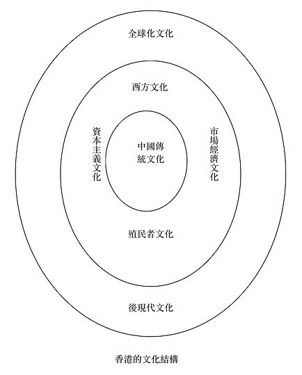 香港人的文化結構4.png