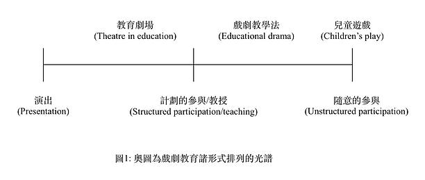 學校戲劇教育的形式圖1.png