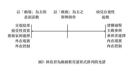 學校戲劇教育的形式圖2.png