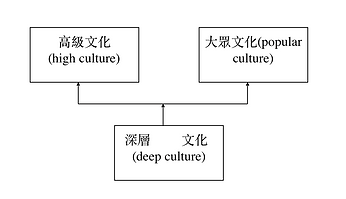 香港人的文化結構1.png