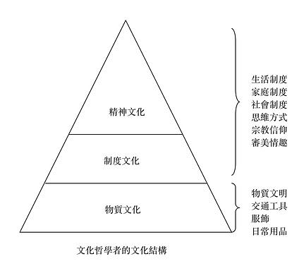 香港人的文化結構2.png