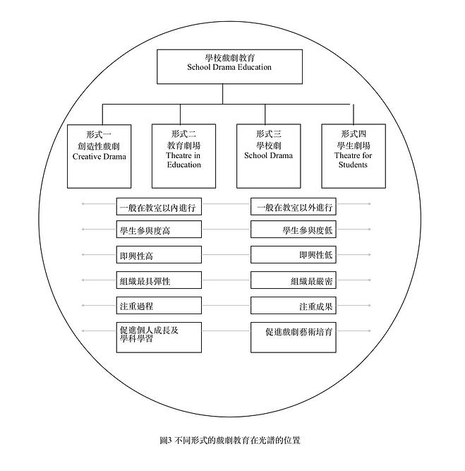 學校戲劇教育的形式圖3.png