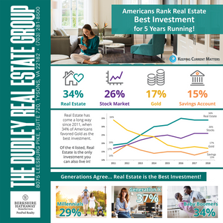 Americans Rank Real Estate Best Investment For 5 Years Running!