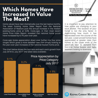 Which Homes Have Increased In Value The Most?