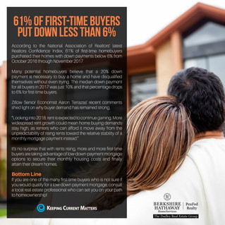 61% Of First-Time Buyers Put Down Less Than 6%