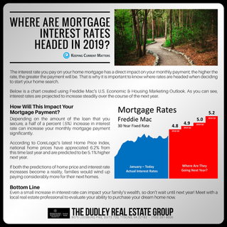 Where Are Mortgage Interest Rates Headed In 2019?
