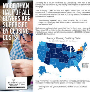 More Than Half Of All Buyers Are Surprised By Closing Costs