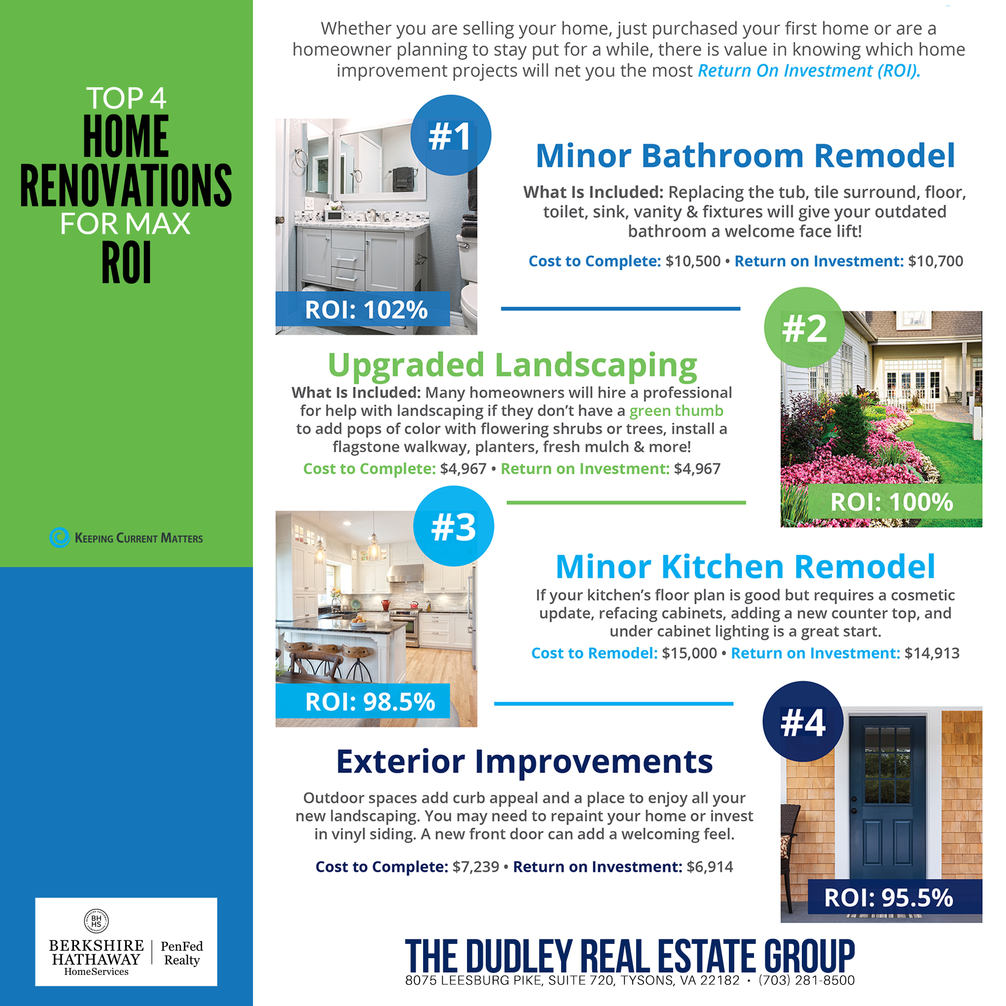 Top 4 Home Renovations For Max ROI | The Dudley Real Estate Group ...