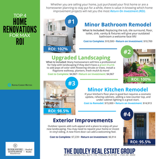 Top 4 Home Renovations For Max ROI
