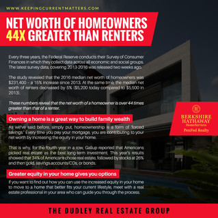 Net Worth Of Homeowners 44X Greater Than Renters