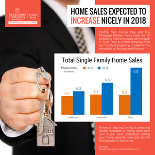 Home Sales Expected To Increase Nicely In 2018