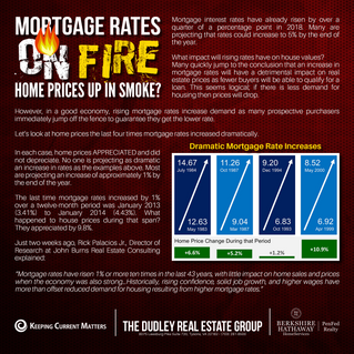 Mortgage Rates On FIRE! Home Prices Up In Smoke?
