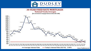 RATES ARE HISTORICALLY LOW!!!!!!!!!!