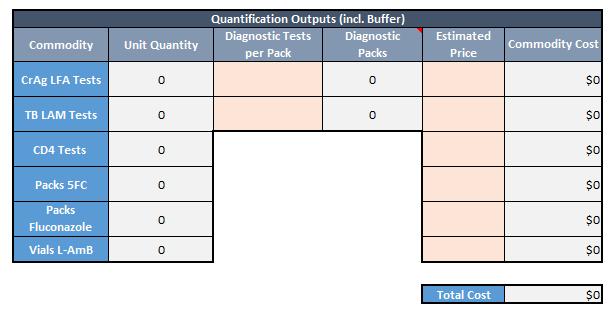 AHD quantification outputs