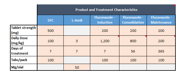 product and treatment characteristics