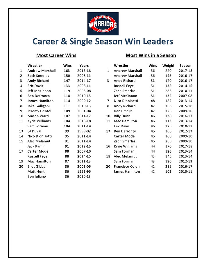 LS Wrestling Win Leaders as of 2018-page