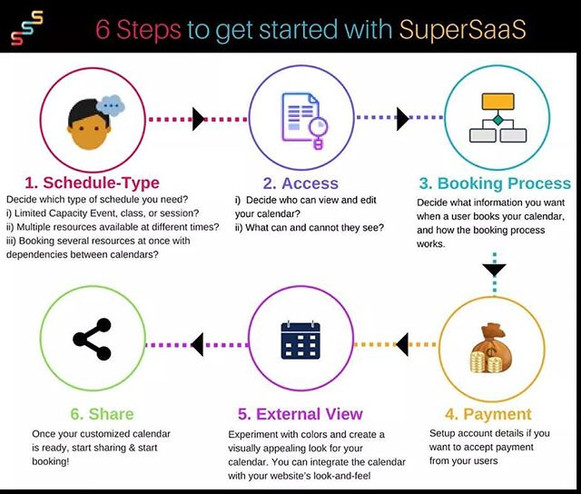 6 steps to quickly get started with Supe