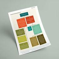 Choosing Measures - Worksheet