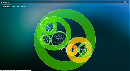Visualize CPU Usage Impact on Applicatio