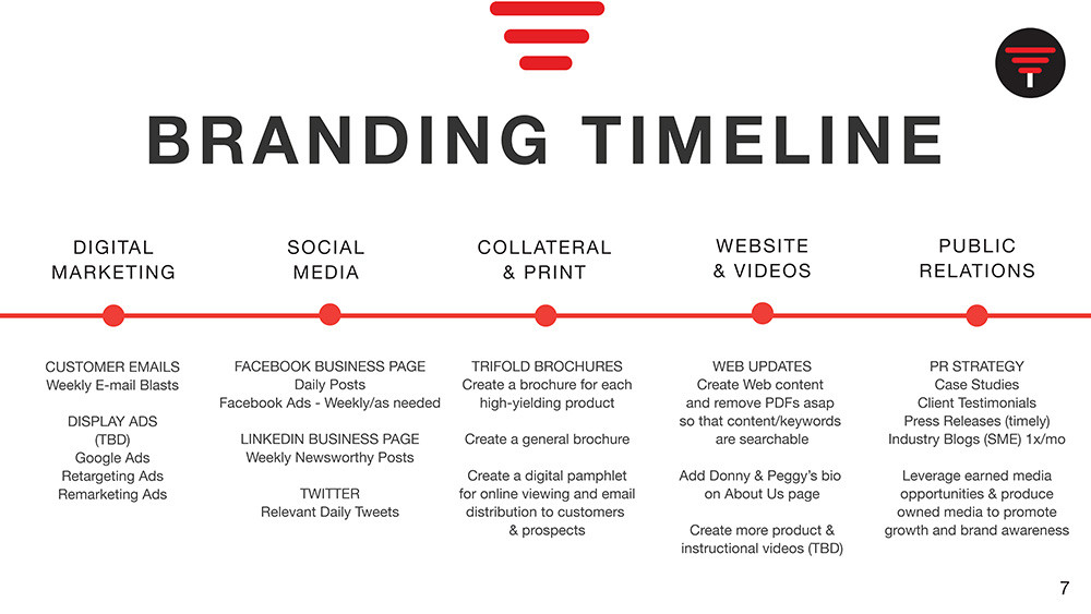 Branding Timeline