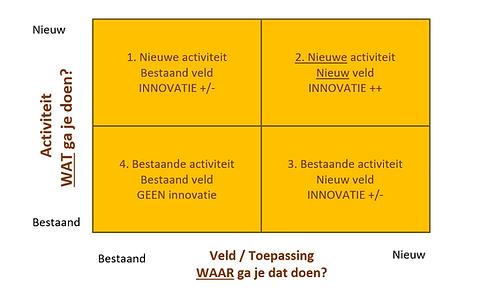 Innovatiematrix.PNG