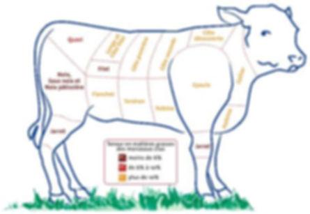colis de viande de veau