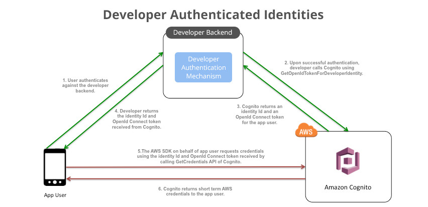 cognito_developerauthenticationsequence