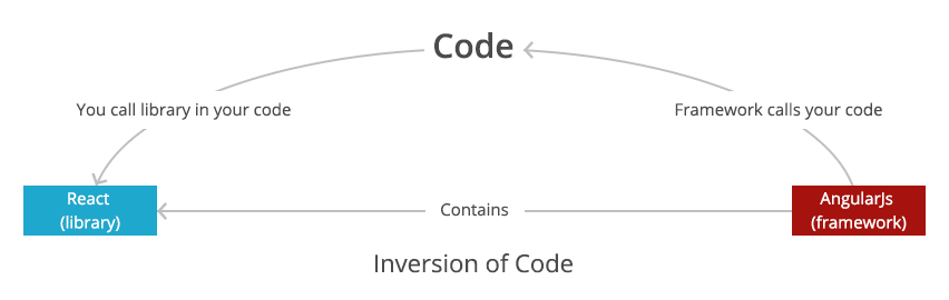 inversion_of_code