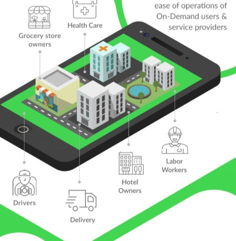 [Infographic] How On Demand Apps work