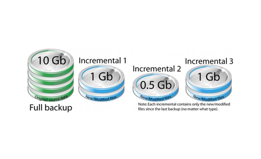 backups_types_importance4