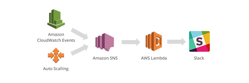 Slack Integration Blueprint for AWS Lambda