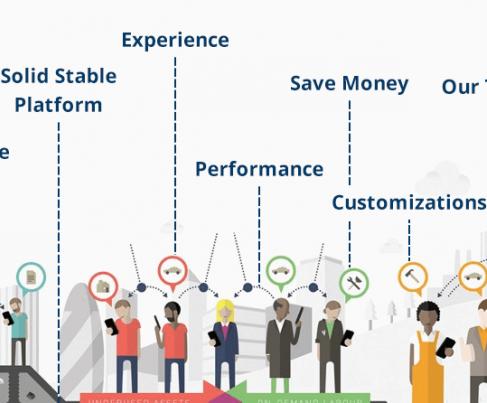 7 Reasons for using On-Demand Platform
