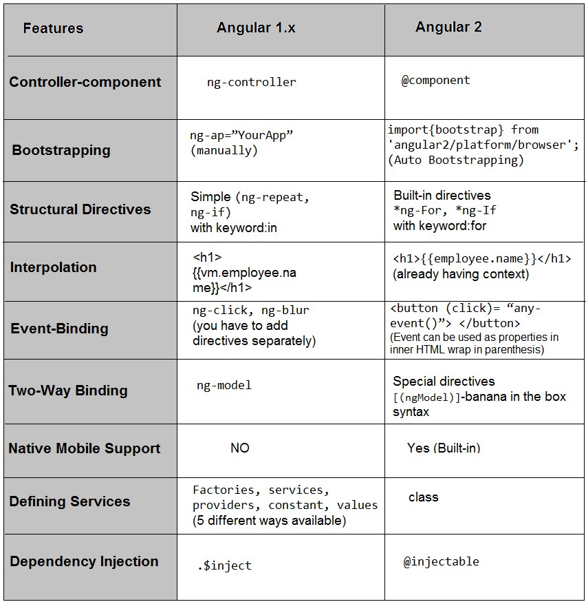 Angular 2 vs Angular 1.x