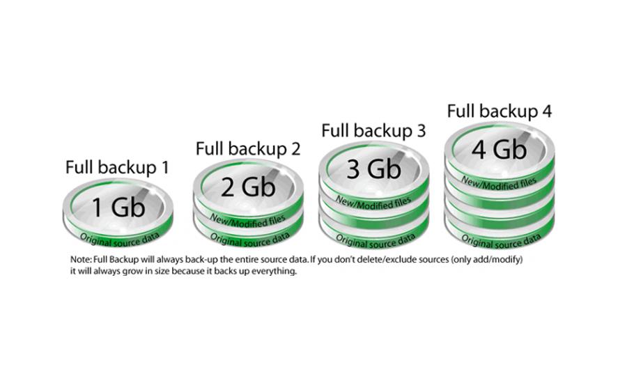 backups_types_importance3