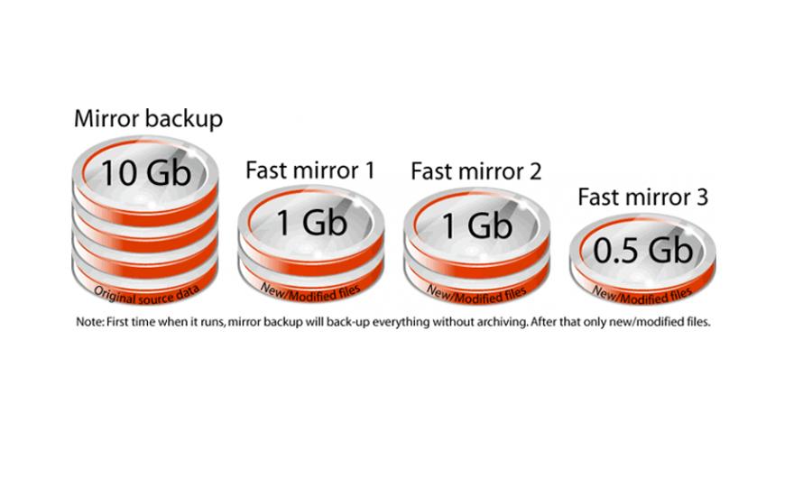 backups_types_importance5