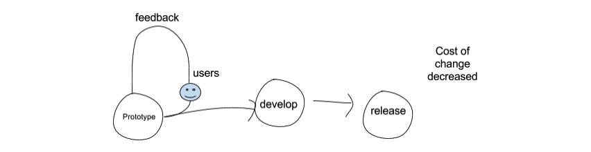 ux prototype feedback
