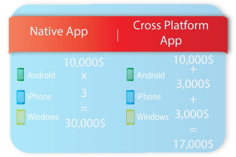 Cross Platform App Development Cost Comparison