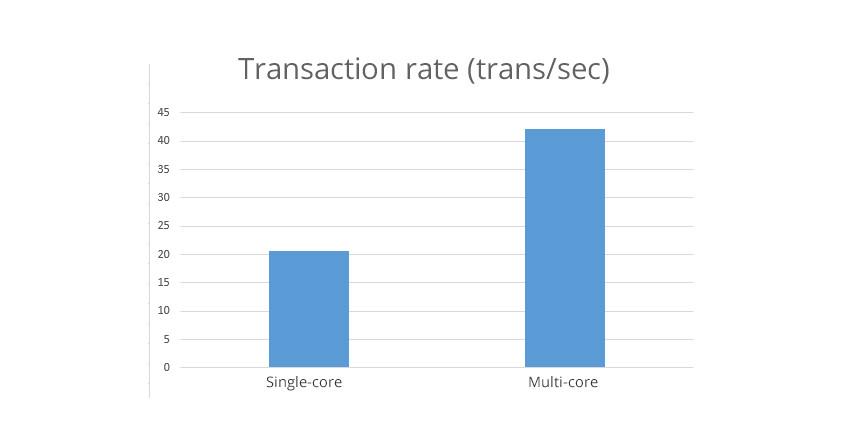 node-js-transaction_rate