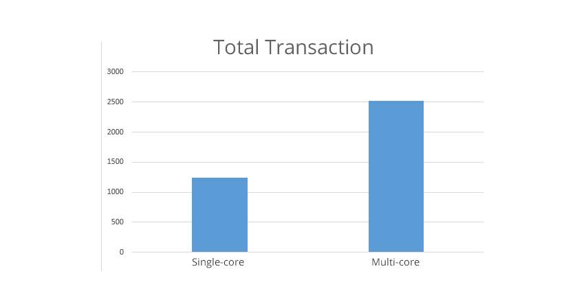 node-js-total_transaction