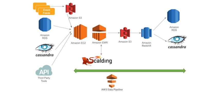 Coursera using AWS