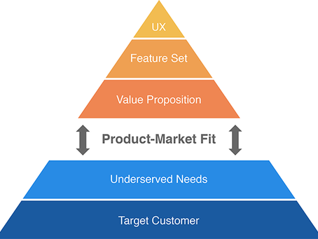 What is Product Market Fit?