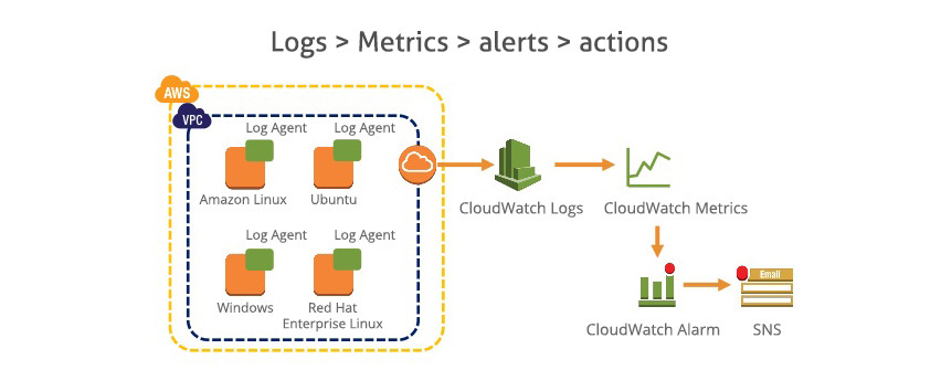 Logs-Monitoring-and-Storing